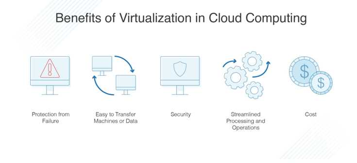 Difference between Virtualization and Cloud Computing